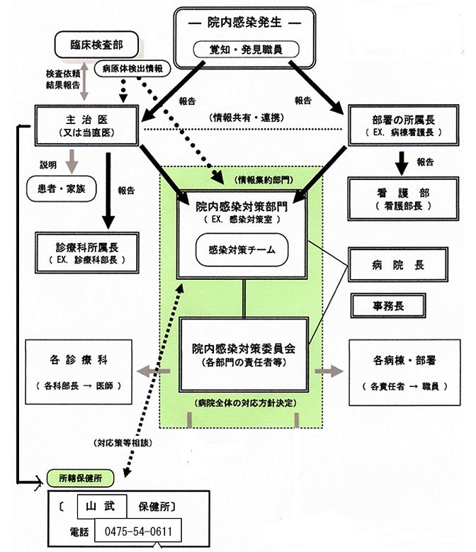 院内感染発生時の連絡体制