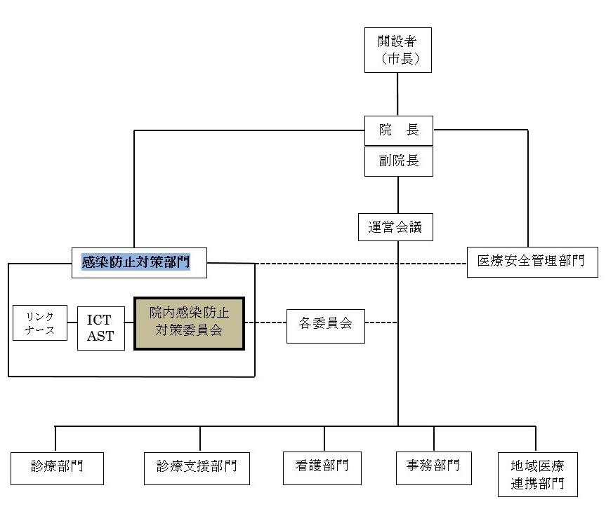 感染対策組織図