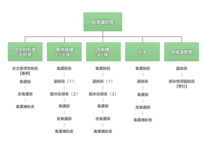 大網病院看護部の組織図