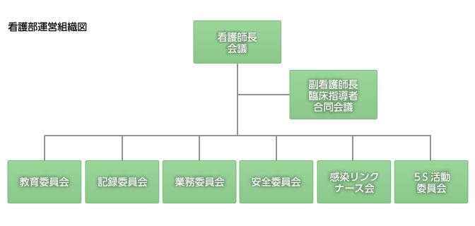 看護部運営組織図